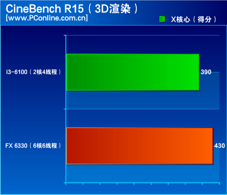amd-fx-6330-vs-core-i3-6100_cinebench