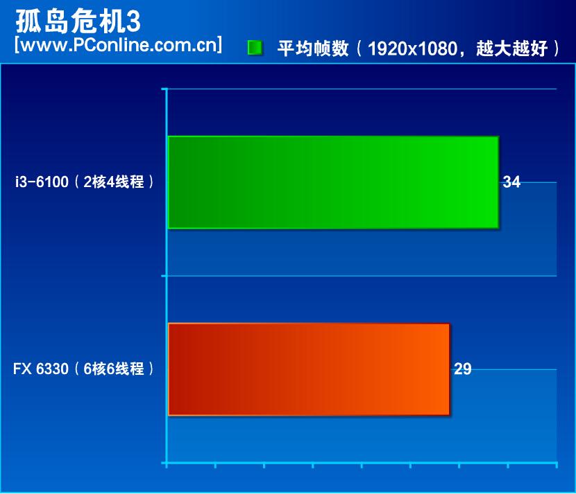 amd-fx-6330-vs-core-i3-6100_crysis-3