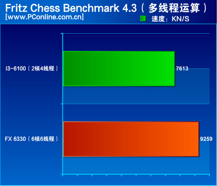 amd-fx-6330-vs-core-i3-6100_fritz-chess-benchmark