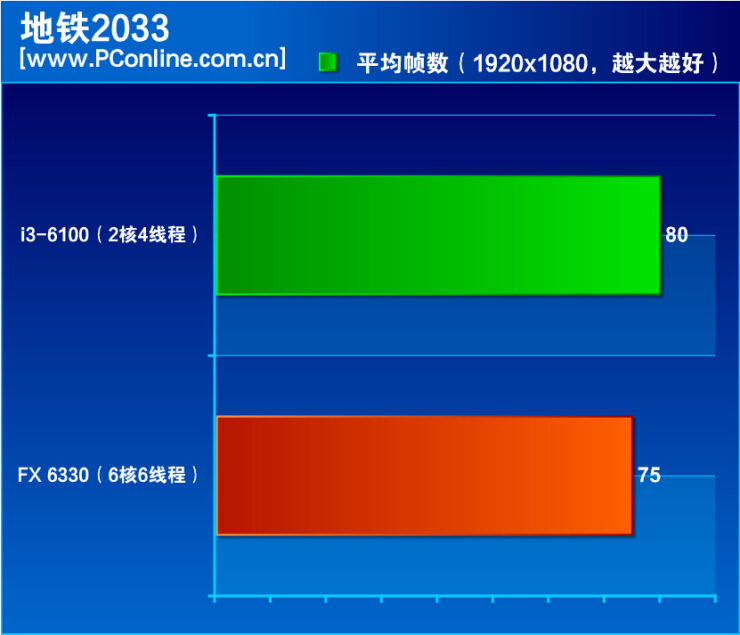 amd-fx-6330-vs-core-i3-6100_metro-2033