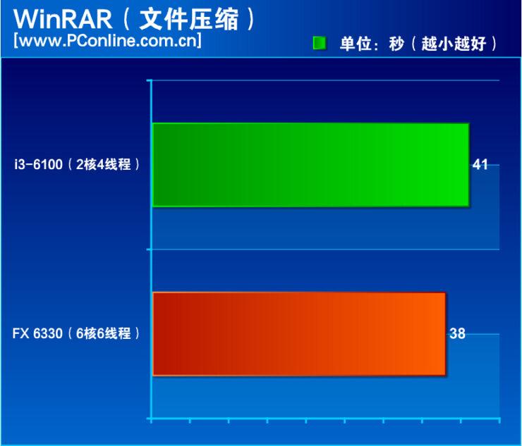 amd-fx-6330-vs-core-i3-6100_winrar