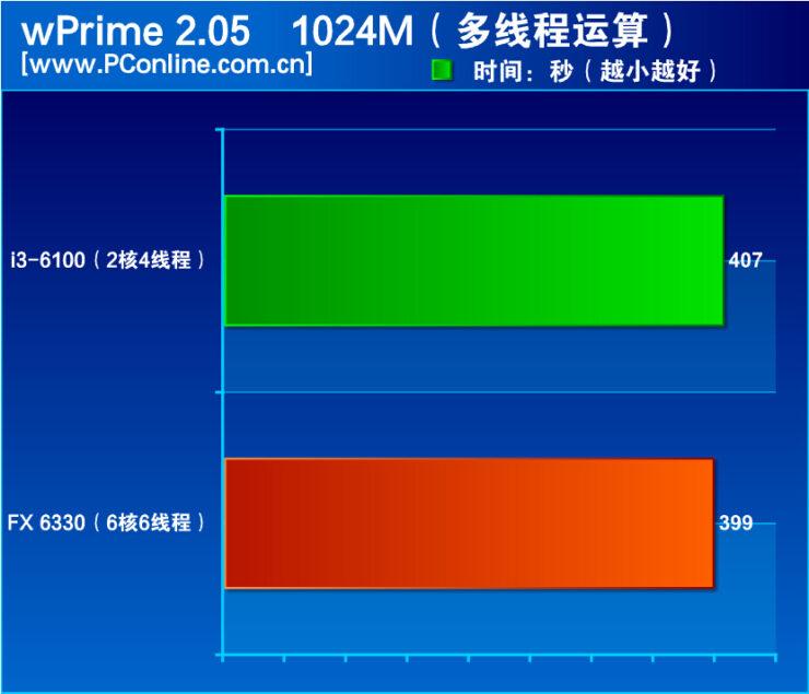 amd-fx-6330-vs-core-i3-6100_wprime
