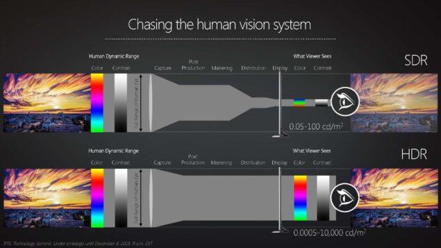 AMD HDR Tech CES 2016