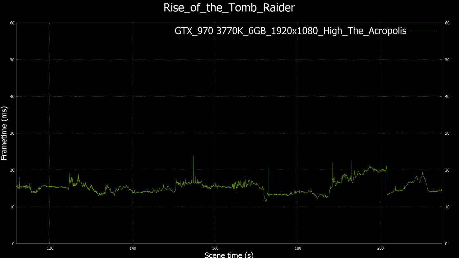 geforce-gtx-970_rise-of-the-tomb-raider