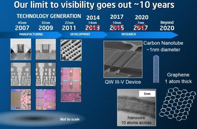 Intel 10nm Process Node