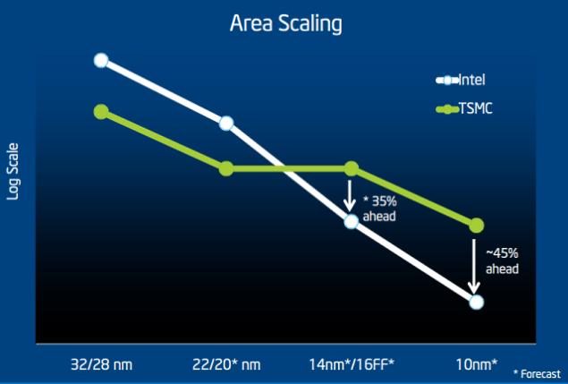 Intel vs TSMC 10nm