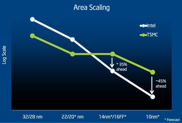 Intel's Cannonlake CPUs To Be Succeeded By 10nm Ice Lake
