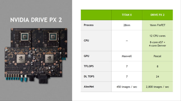 NVIDIA CES 2016_Drive PX 2 Specifications