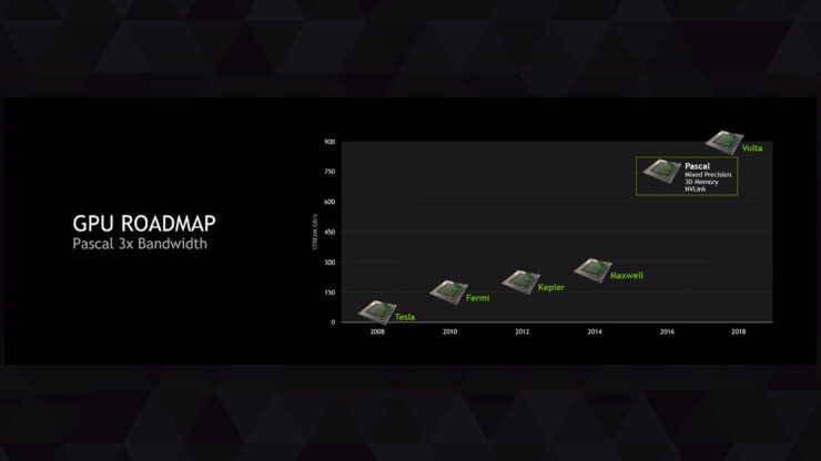 nvidia-pascal-bandwidth