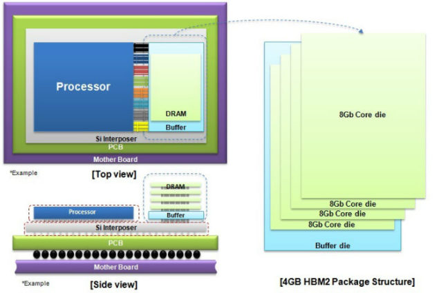 Samsung 4 GB HBM2 DRAM Package