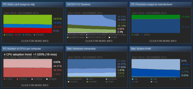 Steam Hardware Survey December 2015