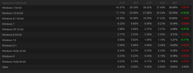 Steam Windows DirectX 12 Use