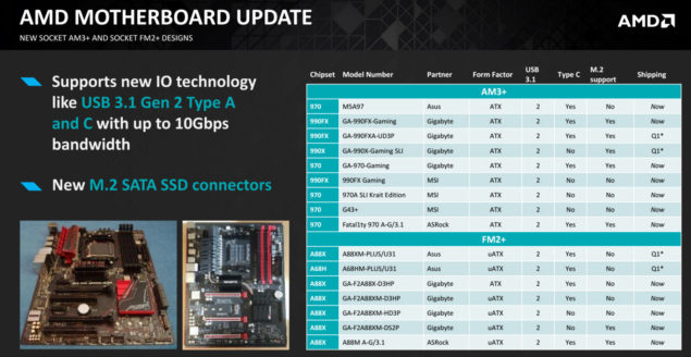 AMD AM3+ and FM2+ Motherboard Refresh 2016