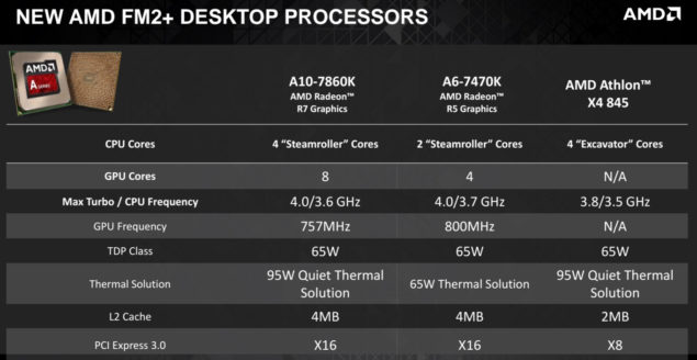 AMD FM2+ Processor Update 2016