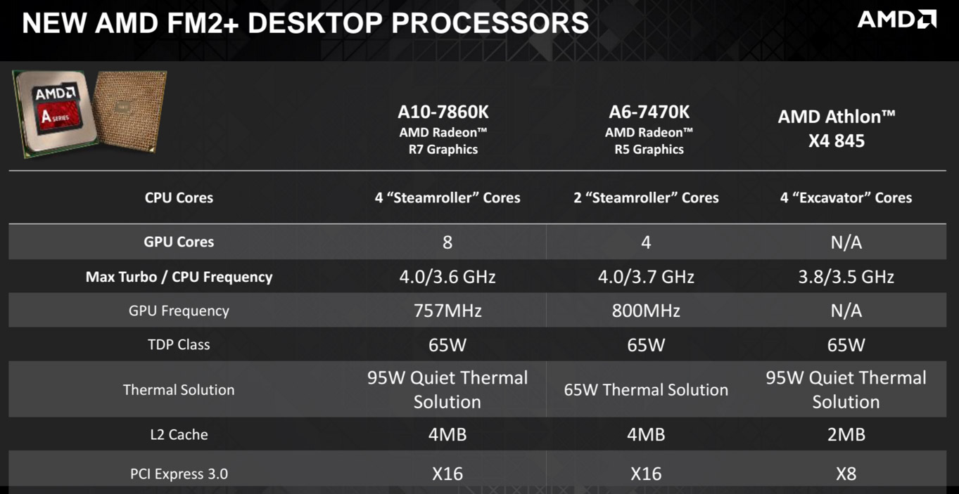AMD Launches Refreshed Godavari and Carrizo Processors For