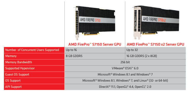 AMD FirePro S7100 Series Specs