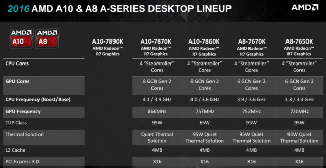 AMD Kaveri A-Series APU Refresh A10 A8 A6 A4