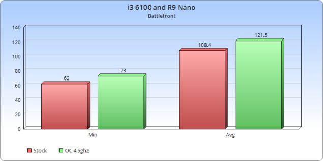 Battlefront i3-Nano