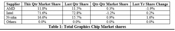 GPU Shipments Q4 2015 NVIDIA Intel AMD