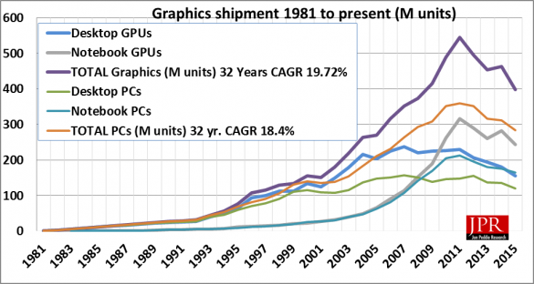 GPU Shipments Q4 2015 NVIDIA Intel AMD_1