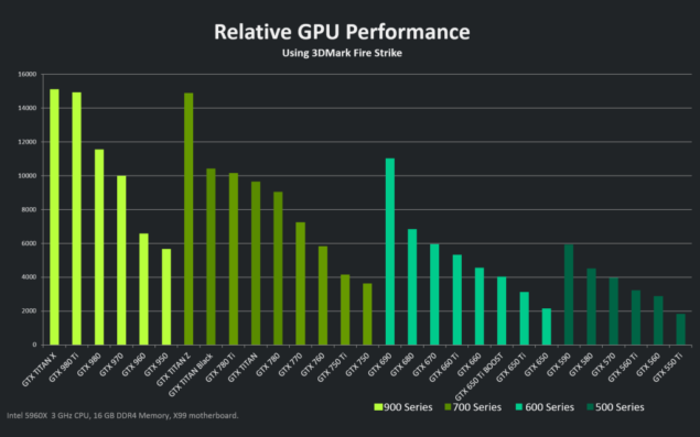 GeForce Maxwell vs GeForce Fermi