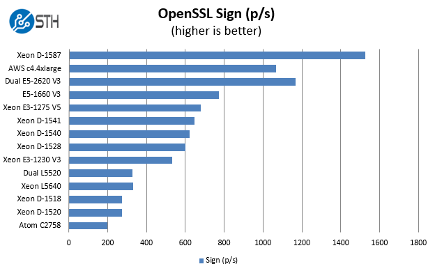 intel-xeon-d-1587-16-core_openssl-sign