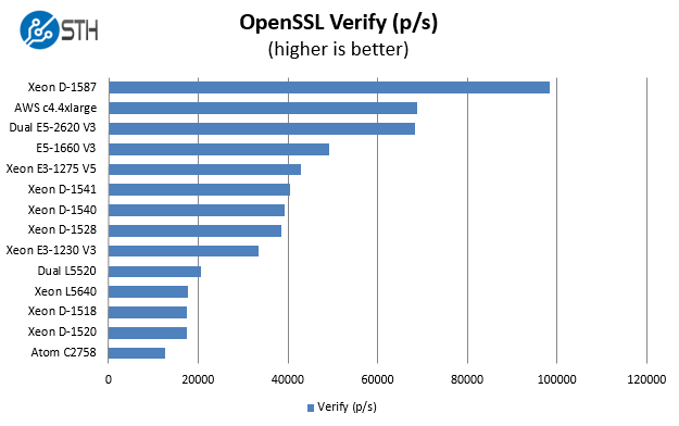 intel-xeon-d-1587-16-core_openssl-verify