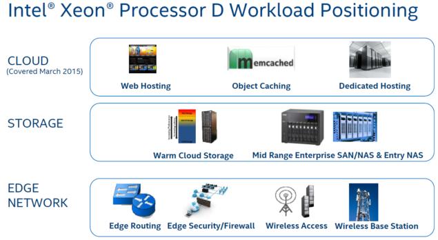 Intel Xeon D Broadwell Processors_1