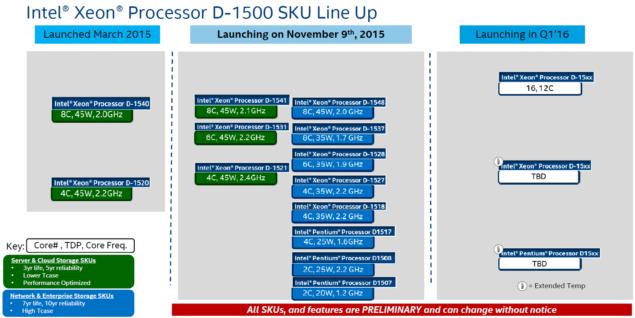 Intel Xeon D Broadwell Processors_2