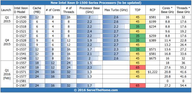 Intel Xeon D Processor Lineup 2016