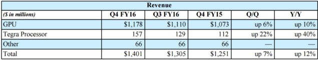 NVIDIA Earnings Q4 FY16_Buisness