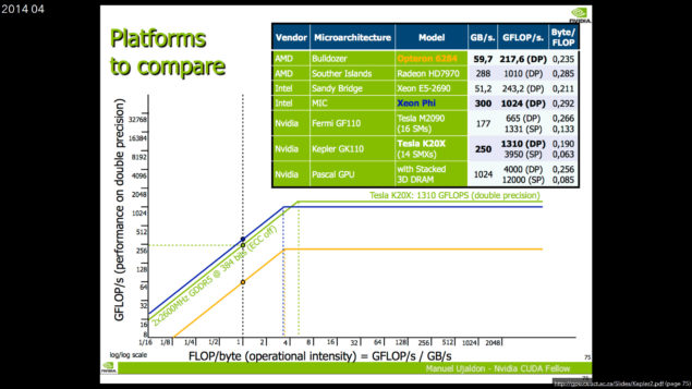 NVIDIA Pascal GPU Compute Performance