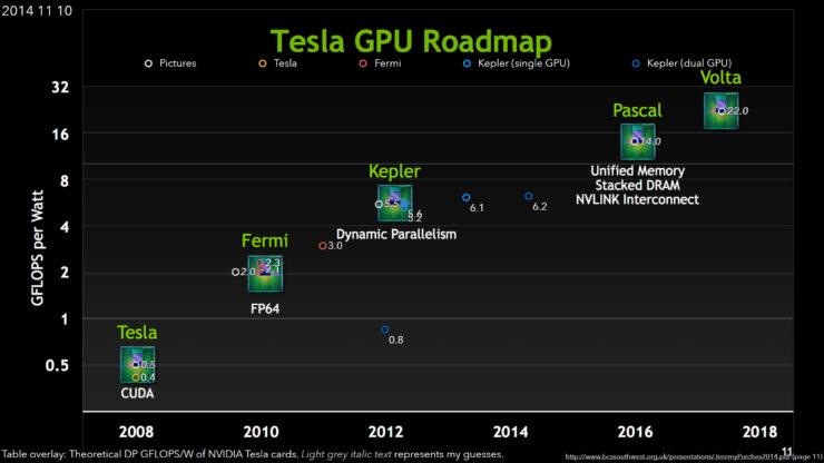 nvidia-pascal-gpu-dual-precision-performance