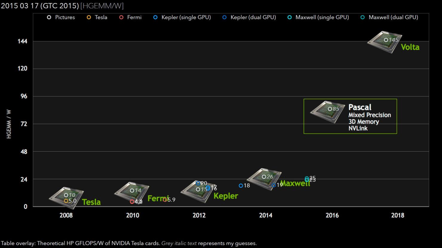 nvidia-pascal-gpu-half-precision-performance
