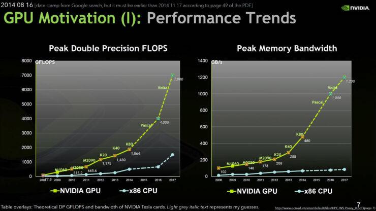 nvidia-pascal-gpu-performance