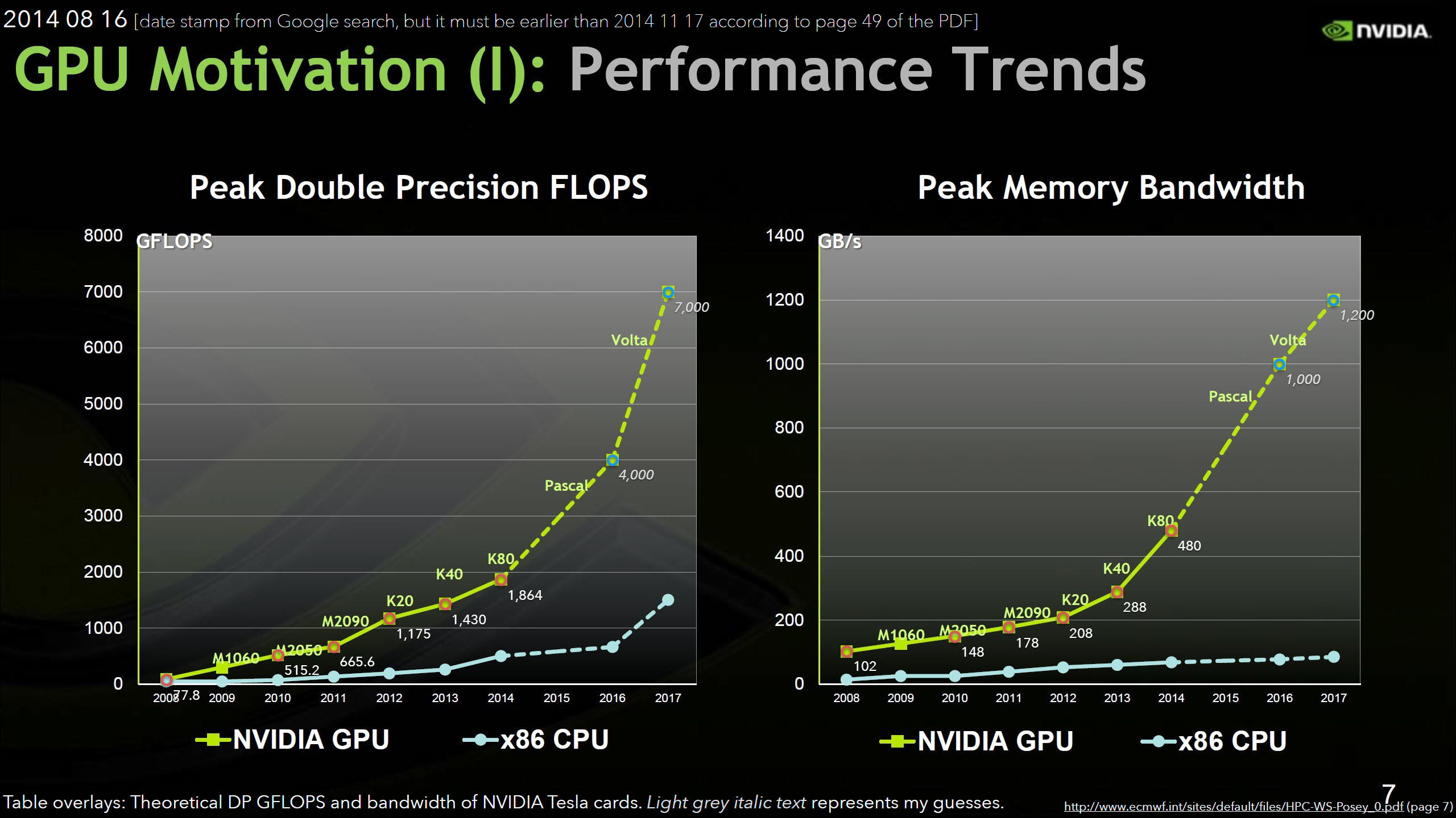 NVIDIA Pascal GP100 GPU Expected To Feature 12 TFLOPs of Single