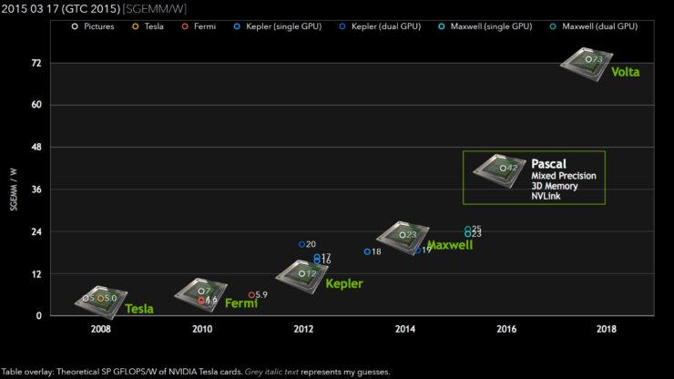 nvidia-pascal-gpu-single-precision-performance