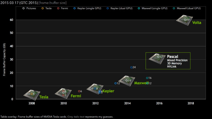 NVIDIA Pascal GP100 GPU Expected To Feature 12 TFLOPs of