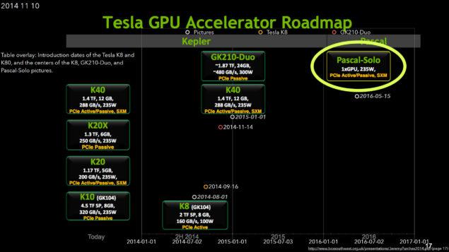 NVIDIA Pascal-Solo Tesla Graphics Card