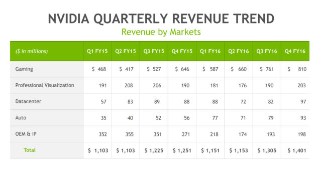 NVIDIA Q4 FY16 Revenue Report