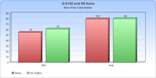 RoTTR i3-Nano
