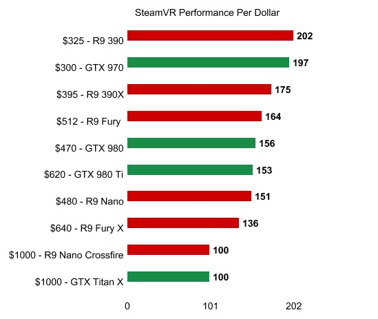 SteamVR Performance per dollar Test benchmark AMD Nvidia