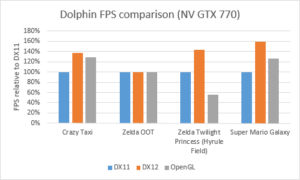 Dolphin Emulator Gets Significant Performance Boost With DX12