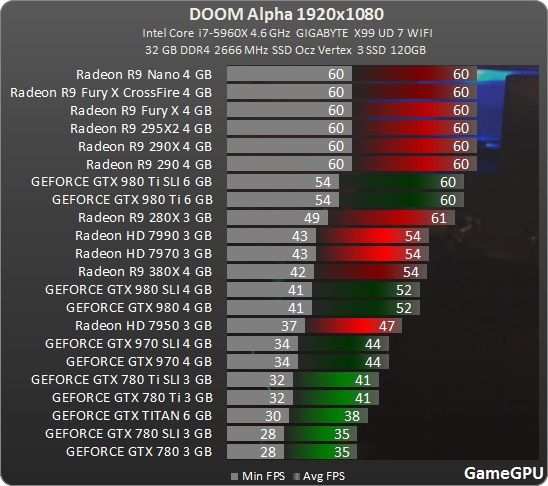doom-2016-benchmarks-1080p