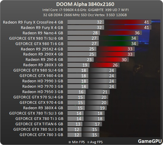 doom-2016-benchmarks-4k