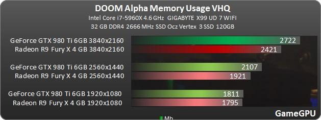 doom-2016-memory-usage