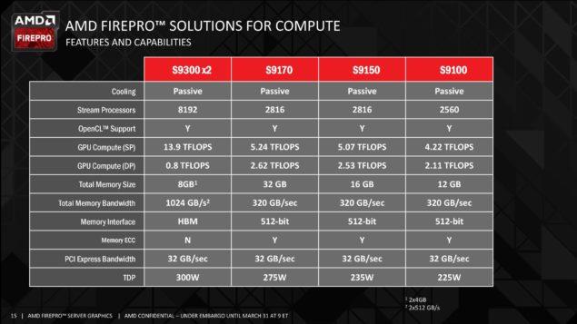 AMD FirePro S9300 X2 Dual Fiji_Specs