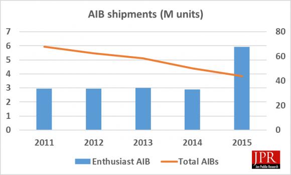 AMD NVIDIA AIB GPU Market Share Q4 2015