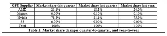AMD NVIDIA GPU Market Share Q4 2015