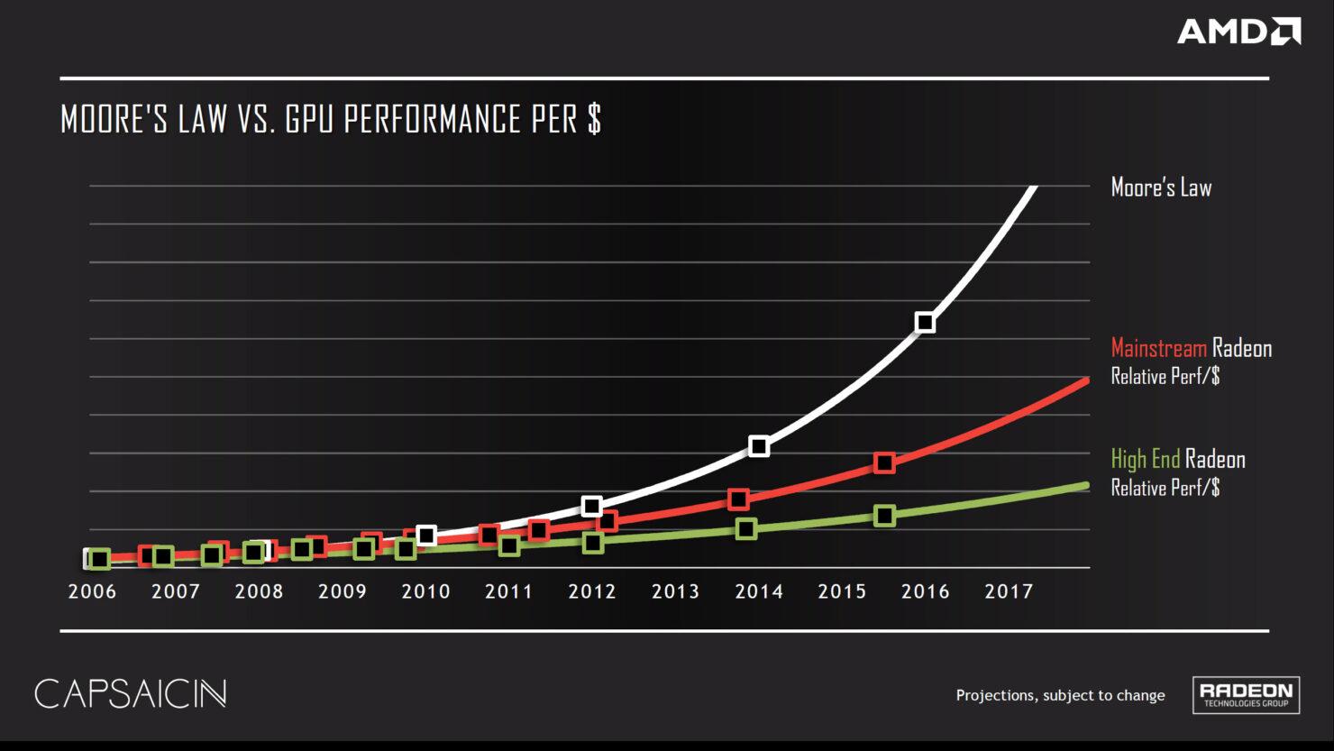 amd-performance-per-dollar-chart-capsaicin-2016